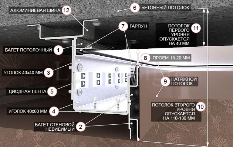 Конструкция двухуровневого натяжного потолка
